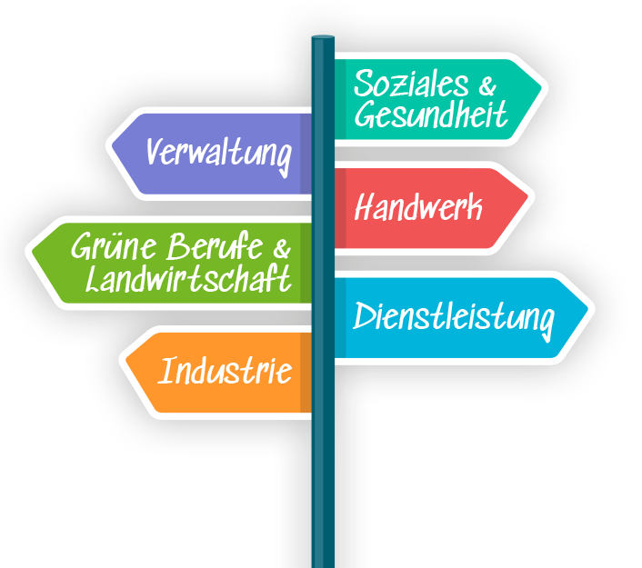 SchülerAzubiCamp-Headerbild-Wegweiser-2019