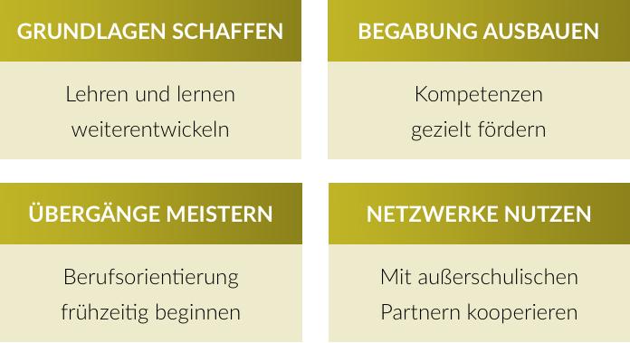 Netzwerk-berufswahlsiegel-starke-schulen-4-handlungsfelder