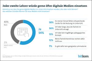 netzwerk-berufswahlsiegel-Blog-Digitale-Medien-im-Unterricht