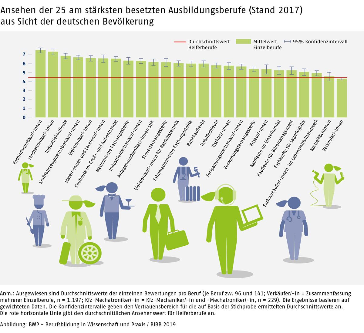 netzwerk-berufswahlsiegel-blog-abbildung-ansehen-berufe-2017