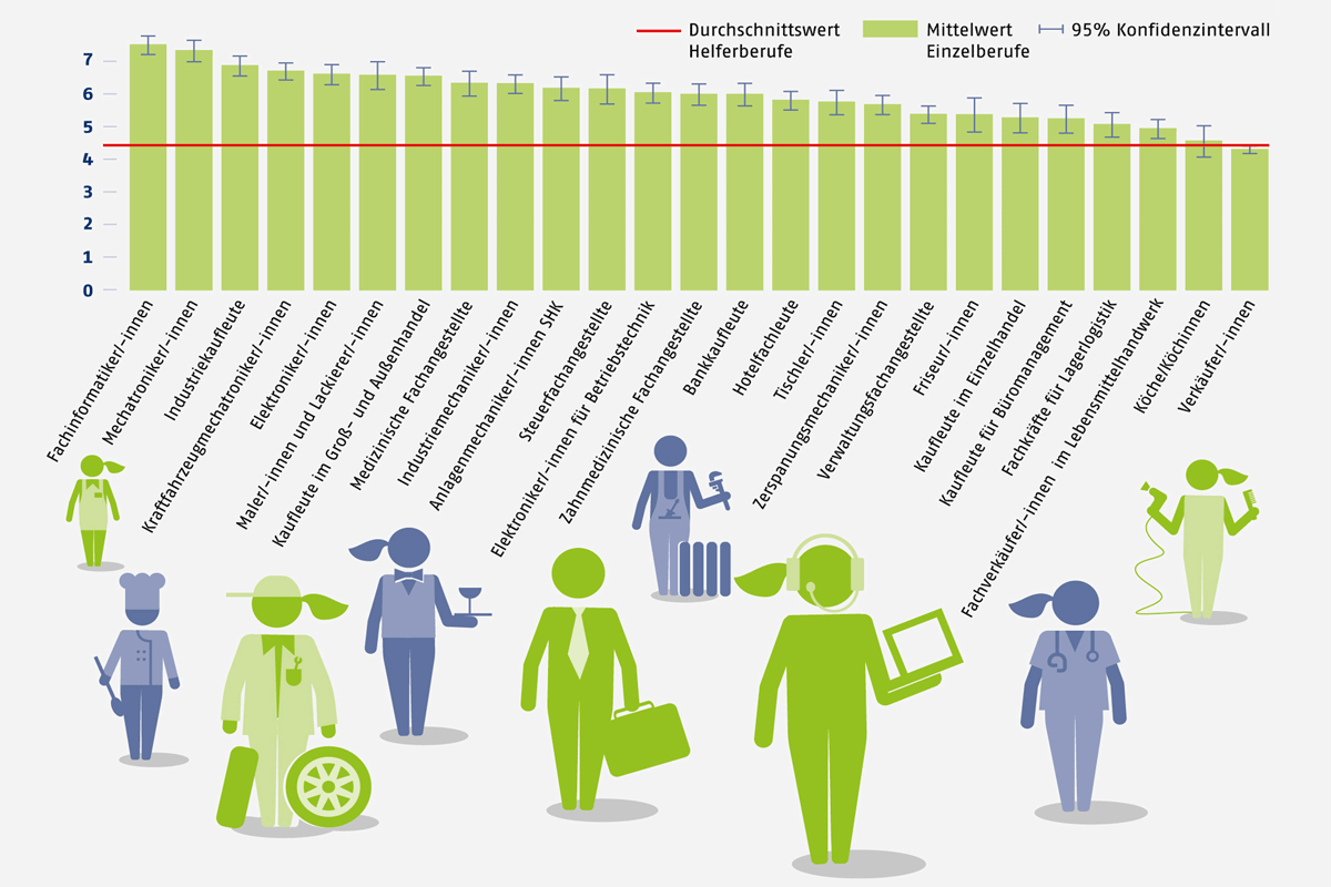 Netzwerk-berufswahlsiegel-blog-titelbild-abbildung-ansehen-berufe-2017